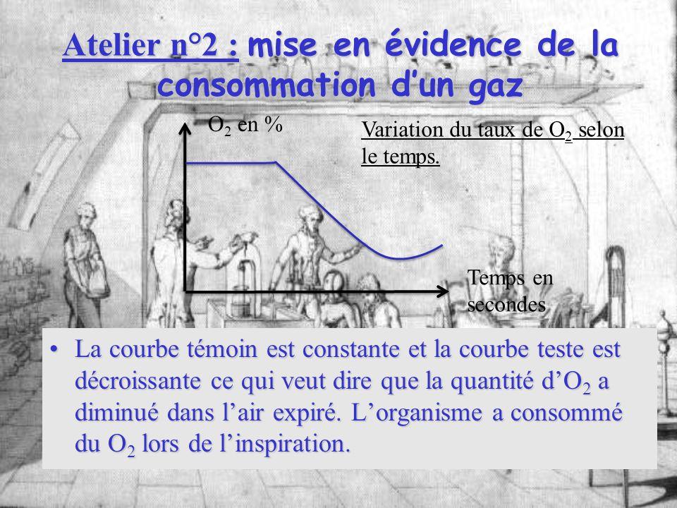 Atelier n°2 : mise en évidence de la consommation dun gaz La courbe témoin est constante et la courbe teste est décroissante ce qui veut dire que la q