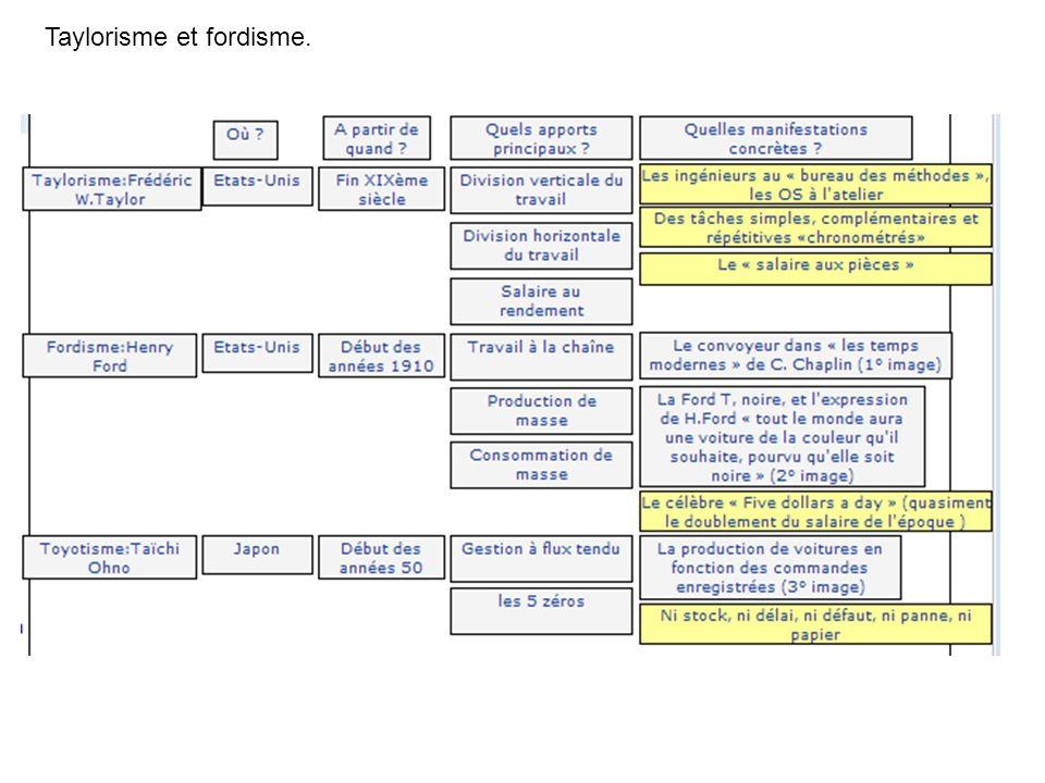 Taylorisme et fordisme.