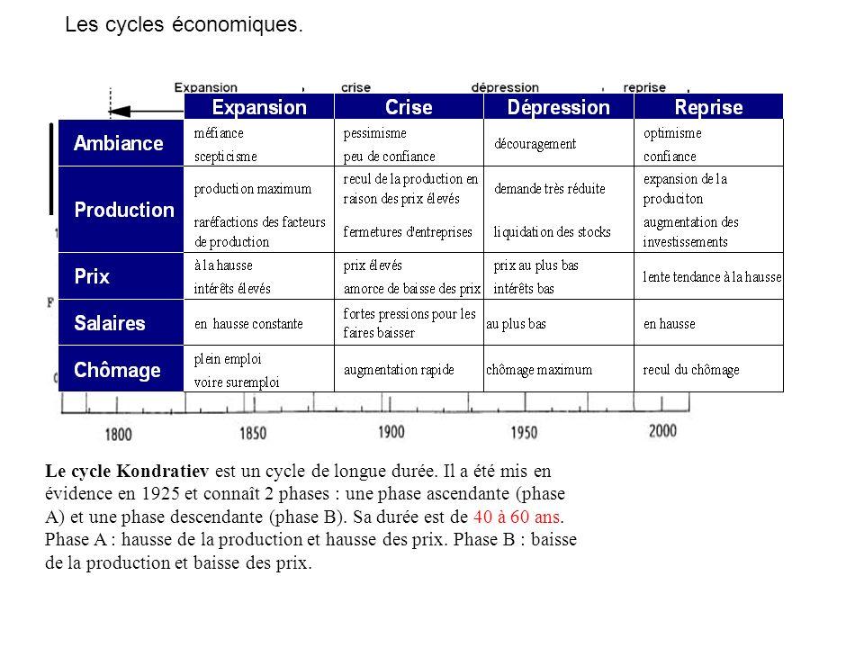 Le cycle Kondratiev est un cycle de longue durée. Il a été mis en évidence en 1925 et connaît 2 phases : une phase ascendante (phase A) et une phase d