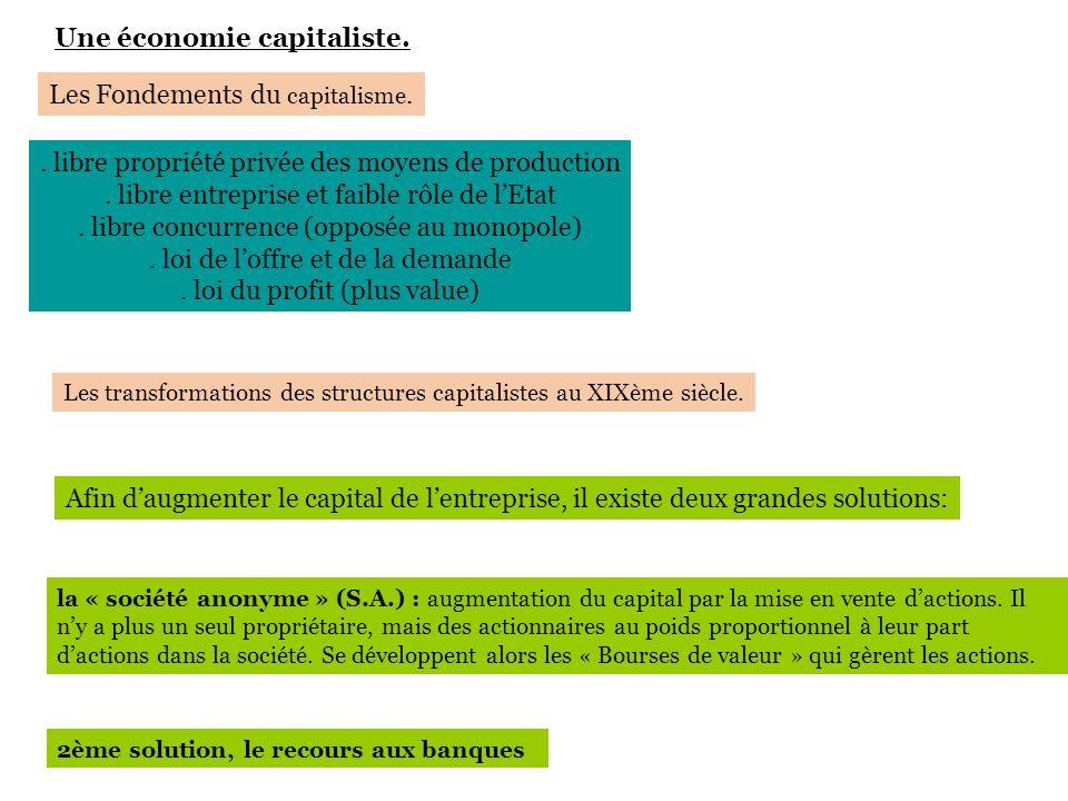 . libre propriété privée des moyens de production. libre entreprise et faible rôle de lEtat. libre concurrence (opposée au monopole). loi de loffre et
