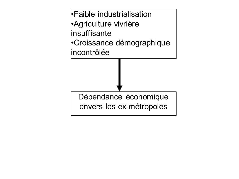 Faible industrialisation Agriculture vivrière insuffisante Croissance démographique incontrôlée Dépendance économique envers les ex-métropoles