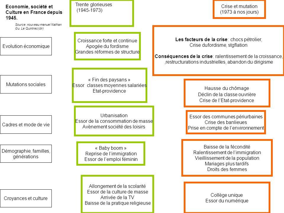 Crise et mutation (1973 à nos jours) Croissance forte et continue Apogée du fordisme Grandes réformes de structure Les facteurs de la crise: chocs pét