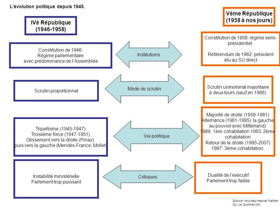 Vème République (1958 à nos jours) Constitution de 1958: régime semi- présidentiel. Référendum de 1962: président élu au SU direct Scrutin uninominal