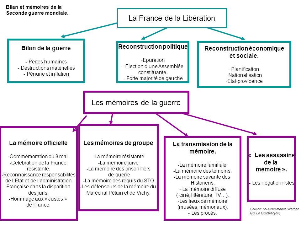La France de la Libération Reconstruction politique -Epuration - Election dune Assemblée constituante. - Forte majorité de gauche Reconstruction écono