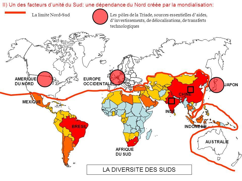 LA DIVERSITE DES SUDS BRESIL AFRIQUE DU SUD CHINE INDE INDONESIE MEXIQUE HAITI AMERIQUE DU NORD AUSTRALIE JAPON EUROPE OCCIDENTALE II) Un des facteurs dunité du Sud: une dépendance du Nord créée par la mondialisation: Liens privilégiés entre un pôle de la Triade et un espace du Sud proche et en dépendance Les 4 Dragons, dorénavant intégrés au Nord et jouant un rôle régional moteur