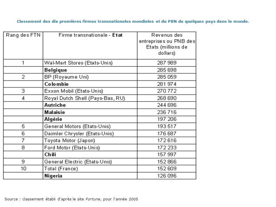 Classement des dix premières firmes transnationales mondiales et du PBN de quelques pays dans le monde. Source : classement établi d'après le site For