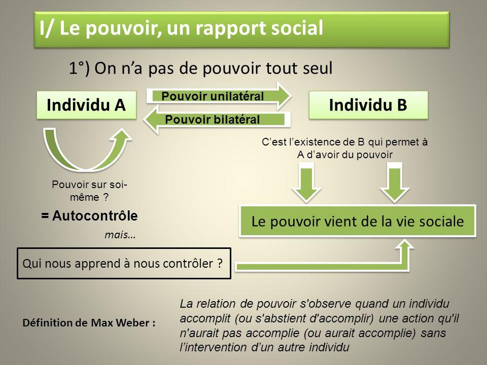 1°) On na pas de pouvoir tout seul Définition de Max Weber : mais… Individu A La relation de pouvoir s'observe quand un individu accomplit (ou s'absti