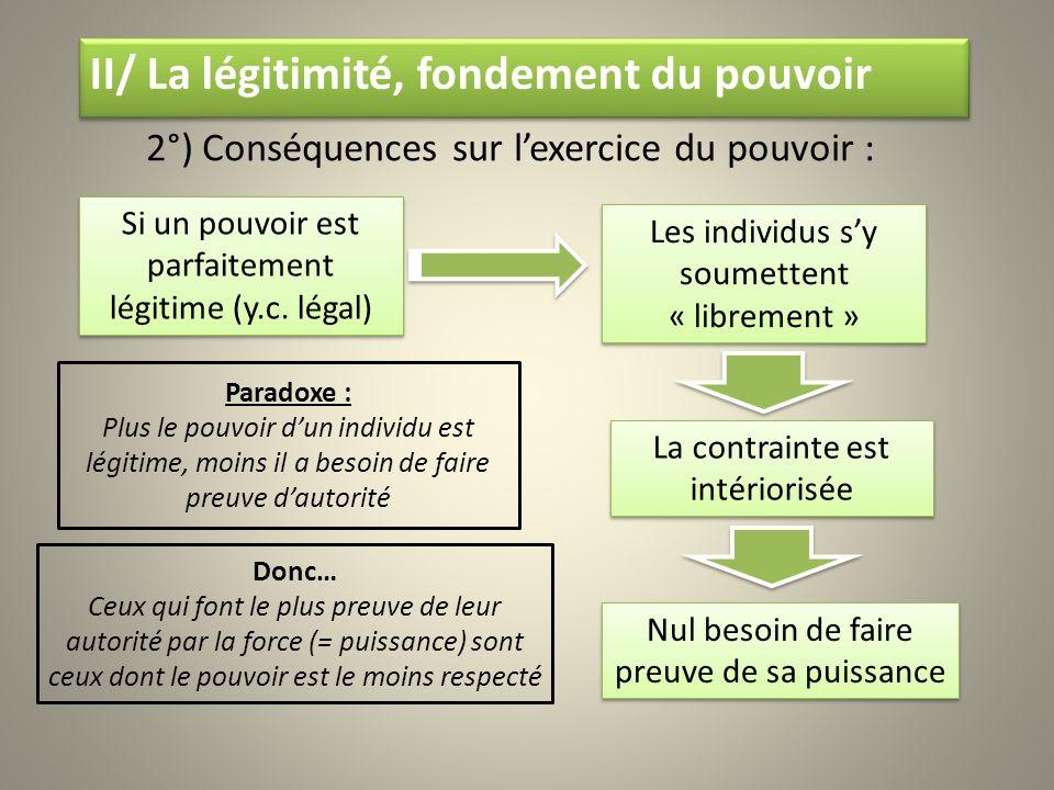 II/ La légitimité, fondement du pouvoir 2°) Conséquences sur lexercice du pouvoir : Si un pouvoir est parfaitement légitime (y.c. légal) Les individus
