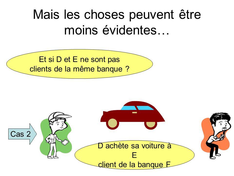 Mais les choses peuvent être moins évidentes… Et si D et E ne sont pas clients de la même banque ? Cas 2 D achète sa voiture à E client de la banque F
