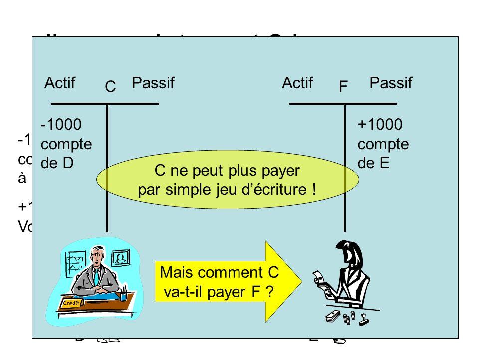 DE Il y a maintenant 2 banques… Actif Passif -1000 compte à la banque C +1000 compte à la banque F +1000 Voiture -1000 Voiture Actif Passif -1000 comp