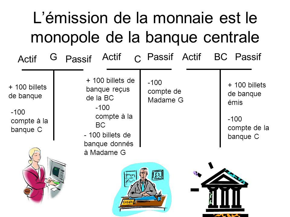 Lémission de la monnaie est le monopole de la banque centrale Actif Passif C BC Actif Passif -100 compte à la banque C G + 100 billets de banque + 100