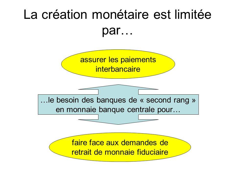 La création monétaire est limitée par… …le besoin des banques de « second rang » en monnaie banque centrale pour… assurer les paiements interbancaire
