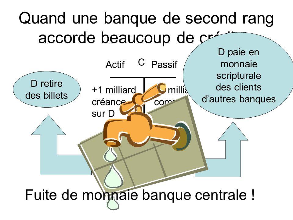 Quand une banque de second rang accorde beaucoup de crédit… Actif Passif +1 milliard compte de D C +1 milliard créance sur D D retire des billets D pa