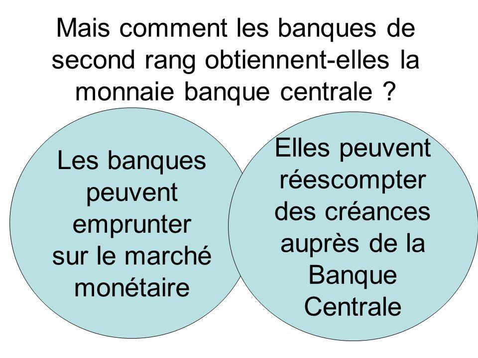 Mais comment les banques de second rang obtiennent-elles la monnaie banque centrale ? Trouver un autre moyen dans le doc 14 p. 176 Les banques peuvent