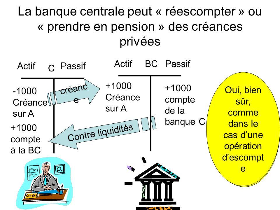 La banque centrale peut « réescompter » ou « prendre en pension » des créances privées Actif Passif -1000 Créance sur A Actif Passif +1000 compte de l