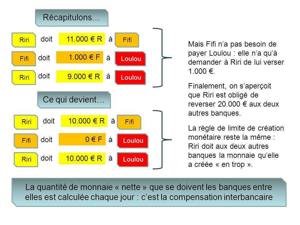 Récapitulons… Riri doità Fifi 11.000 R doità Riri doit à 9.000 R Loulou 1.000 F Fifi Loulou La quantité de monnaie « nette » que se doivent les banque