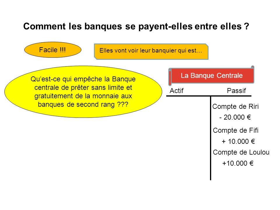 Comment les banques se payent-elles entre elles ? Facile !!! Elles vont voir leur banquier qui est… La Banque Centrale Actif Passif - 20.000 Compte de