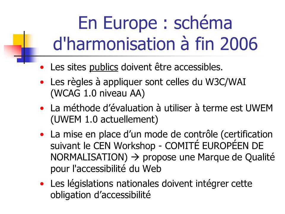 En Europe : schéma d'harmonisation à fin 2006 Les sites publics doivent être accessibles. Les règles à appliquer sont celles du W3C/WAI (WCAG 1.0 nive
