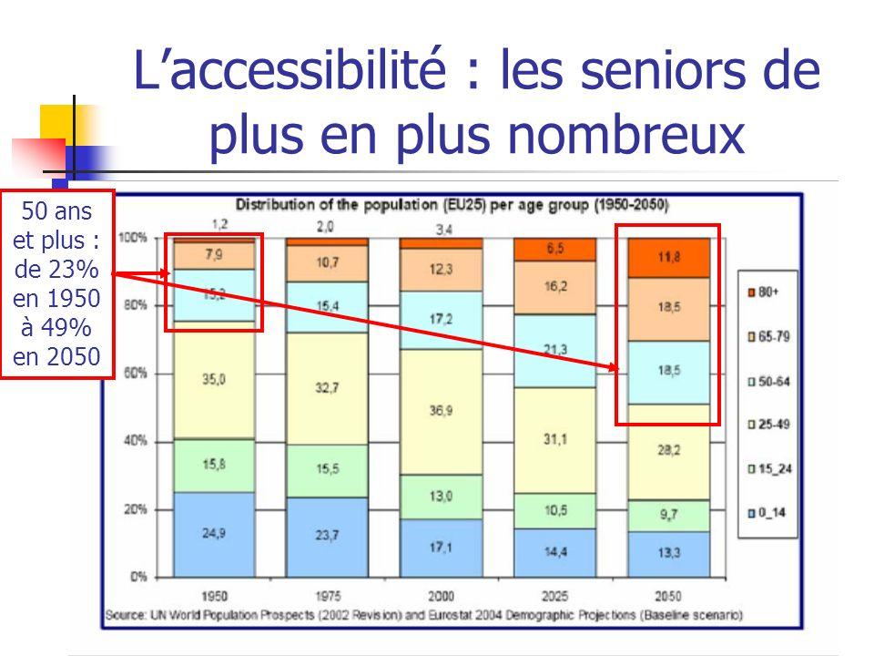 Laccessibilité : les seniors de plus en plus nombreux 50 ans et plus : de 23% en 1950 à 49% en 2050