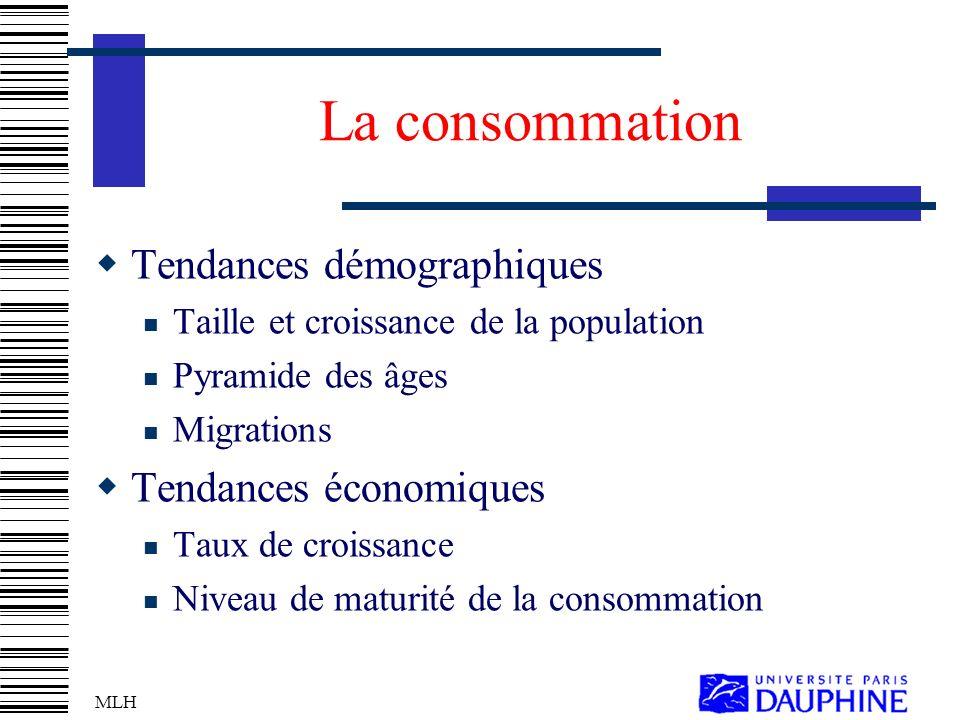 MLH La consommation Tendances démographiques Taille et croissance de la population Pyramide des âges Migrations Tendances économiques Taux de croissance Niveau de maturité de la consommation