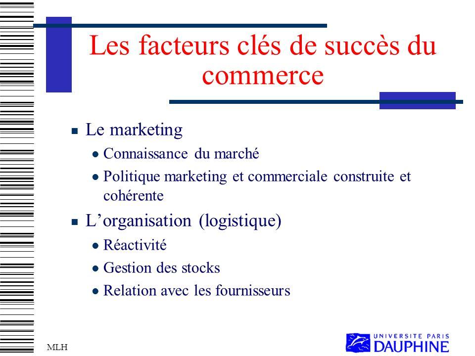 MLH Les facteurs clés de succès du commerce Le marketing Connaissance du marché Politique marketing et commerciale construite et cohérente Lorganisation (logistique) Réactivité Gestion des stocks Relation avec les fournisseurs