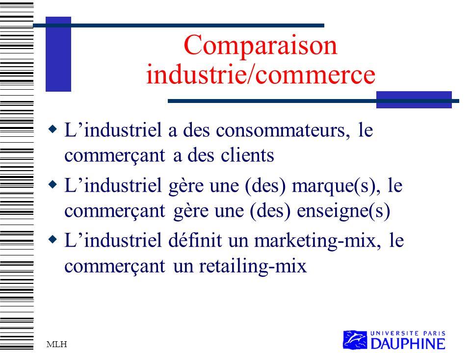MLH Comparaison industrie/commerce Lindustriel a des consommateurs, le commerçant a des clients Lindustriel gère une (des) marque(s), le commerçant gère une (des) enseigne(s) Lindustriel définit un marketing-mix, le commerçant un retailing-mix