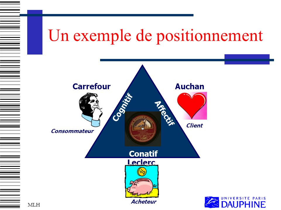 MLH Un exemple de positionnement Consommateur Leclerc CarrefourAuchan Cognitif Conatif Affectif Client Acheteur