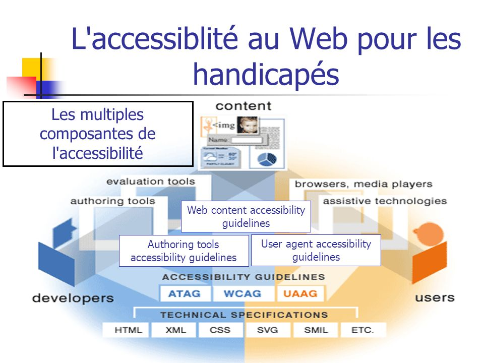 L'accessiblité au Web pour les handicapés Les multiples composantes de l'accessibilité User agent accessibility guidelines Web content accessibility g