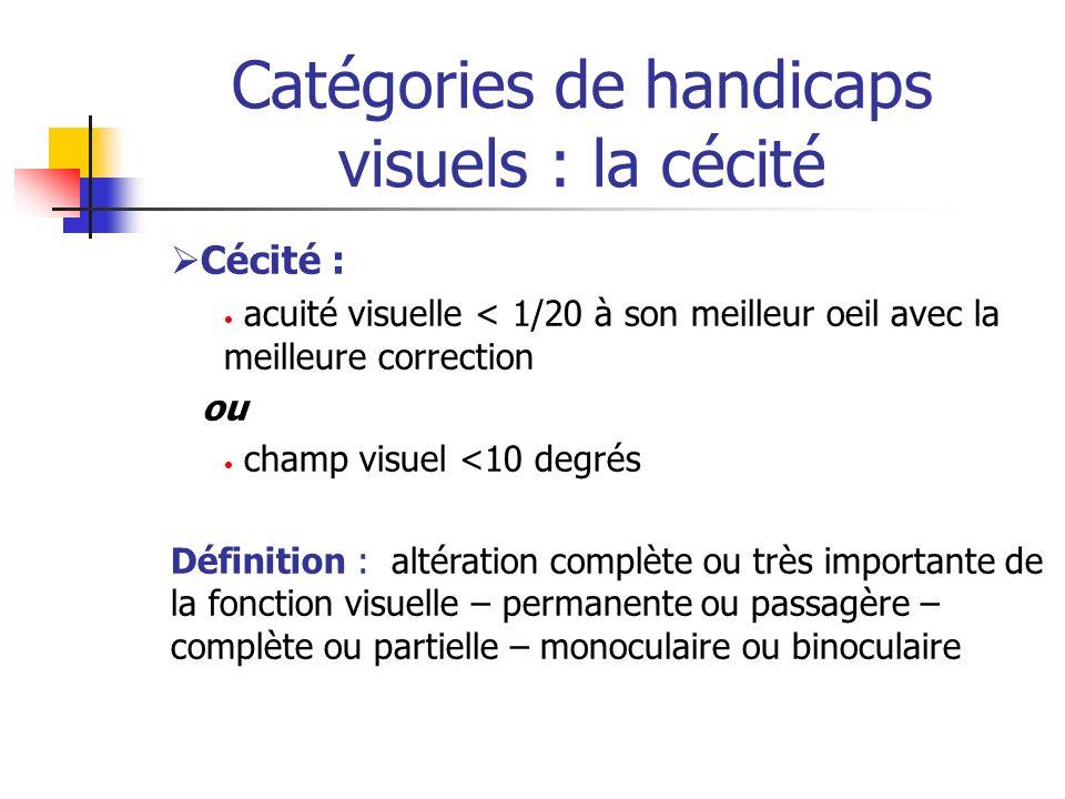 Catégories de handicaps visuels : la cécité Cécité : acuité visuelle < 1/20 à son meilleur oeil avec la meilleure correction ou champ visuel <10 degré