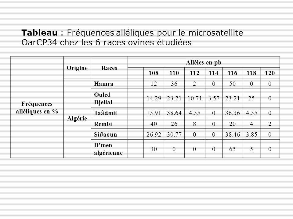 Tableau : Fréquences alléliques pour le microsatellite OarCP34 chez les 6 races ovines étudiées Fréquences alléliques en % OrigineRaces Allèles en pb