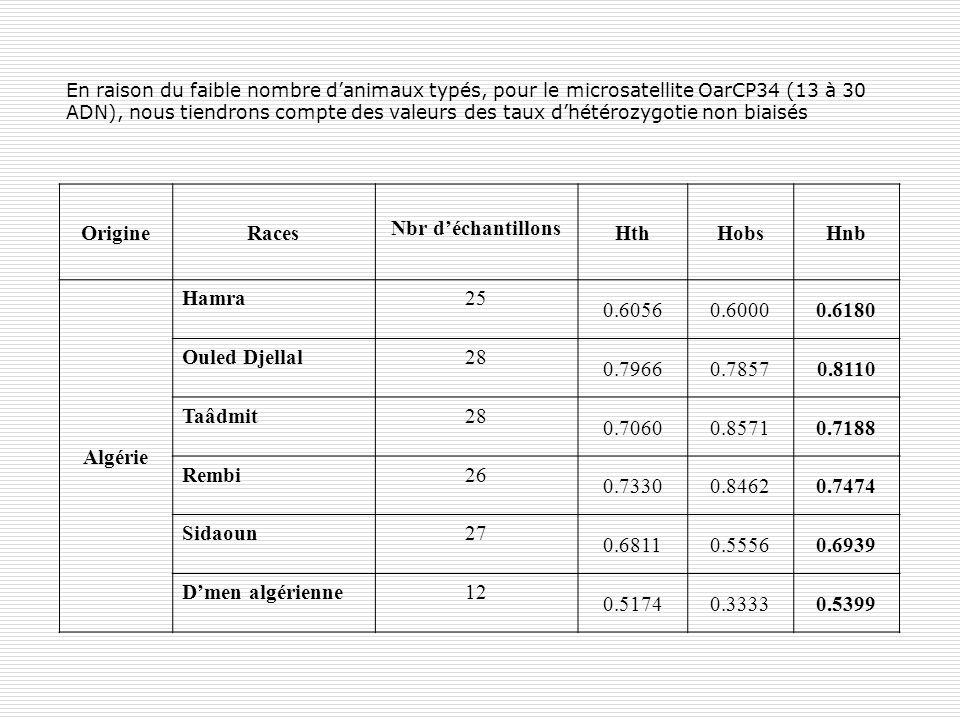 En raison du faible nombre danimaux typés, pour le microsatellite OarCP34 (13 à 30 ADN), nous tiendrons compte des valeurs des taux dhétérozygotie non