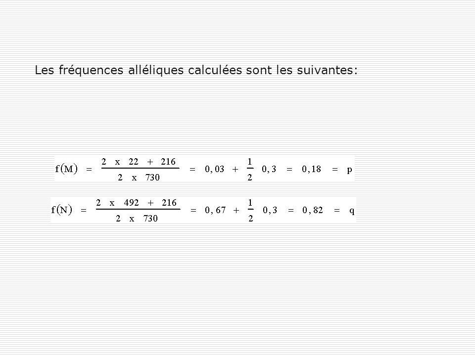 Les fréquences alléliques calculées sont les suivantes: