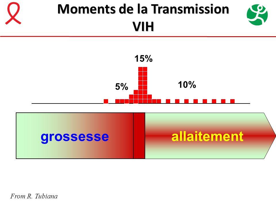 grossesse 15% 5% 10% allaitement Moments de la Transmission VIH From R. Tubiana