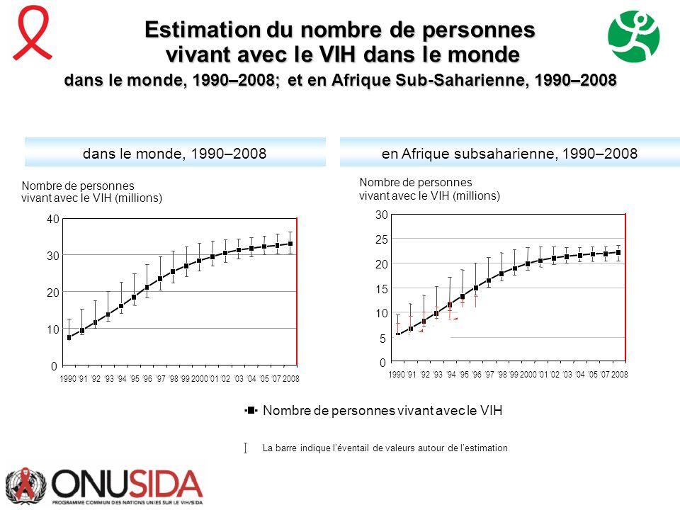 Estimation du nombre de personnes vivant avec le VIH dans le monde vivant avec le VIH dans le monde dans le monde, 1990–2008; et en Afrique Sub-Sahari