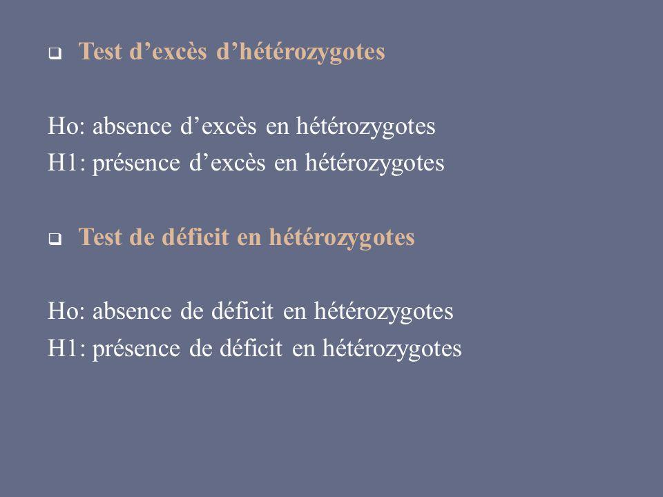 Test dexcès dhétérozygotes Ho: absence dexcès en hétérozygotes H1: présence dexcès en hétérozygotes Test de déficit en hétérozygotes Ho: absence de dé