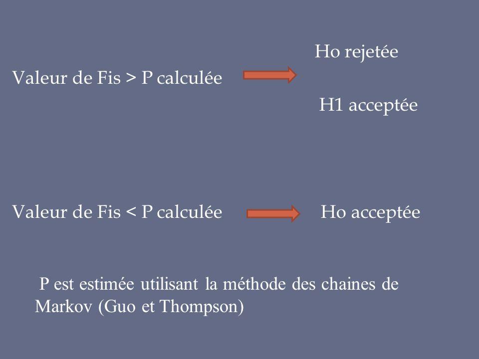 Ho rejetée Valeur de Fis > P calculée H1 acceptée Valeur de Fis < P calculée Ho acceptée P est estimée utilisant la méthode des chaines de Markov (Guo
