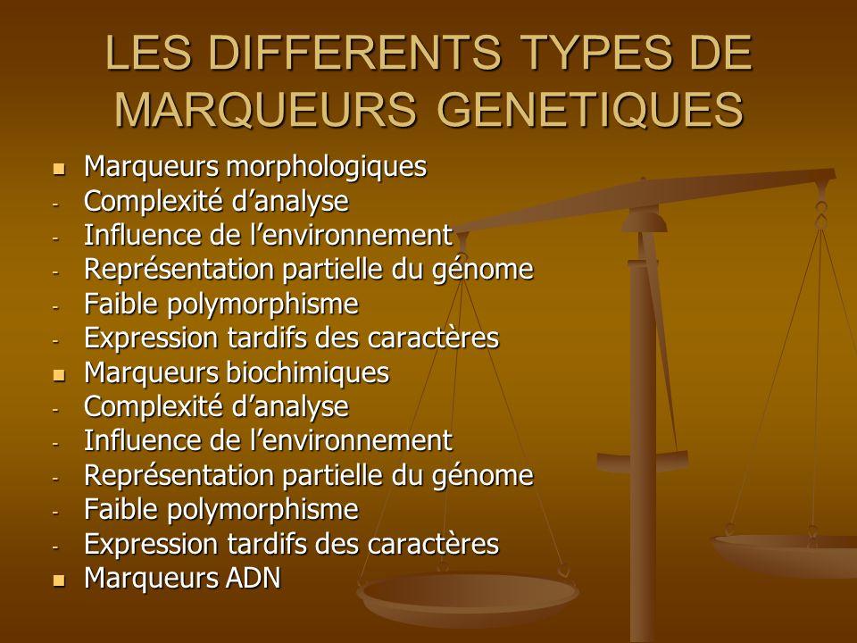 LES DIFFERENTS TYPES DE MARQUEURS GENETIQUES Marqueurs morphologiques Marqueurs morphologiques - Complexité danalyse - Influence de lenvironnement - R