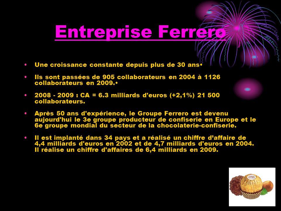 Entreprise Ferrero Une croissance constante depuis plus de 30 ans Ils sont passées de 905 collaborateurs en 2004 à 1126 collaborateurs en 2009. 2008 -