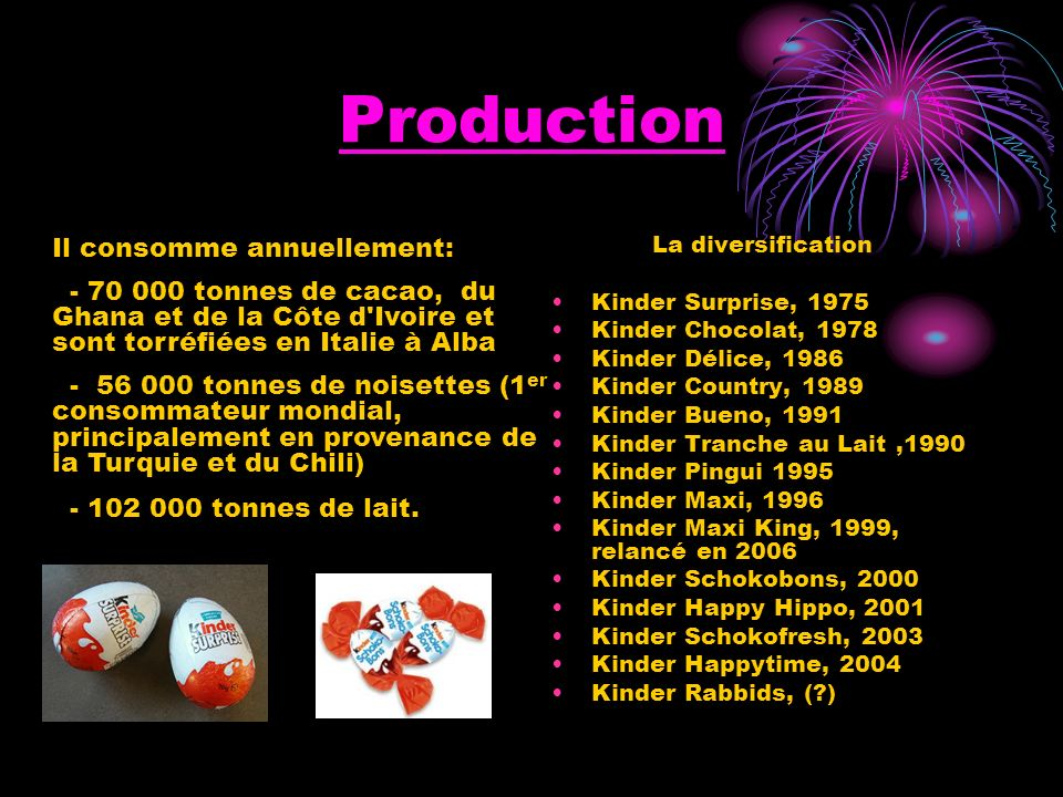 Production La diversification Kinder Surprise, 1975 Kinder Chocolat, 1978 Kinder Délice, 1986 Kinder Country, 1989 Kinder Bueno, 1991 Kinder Tranche a