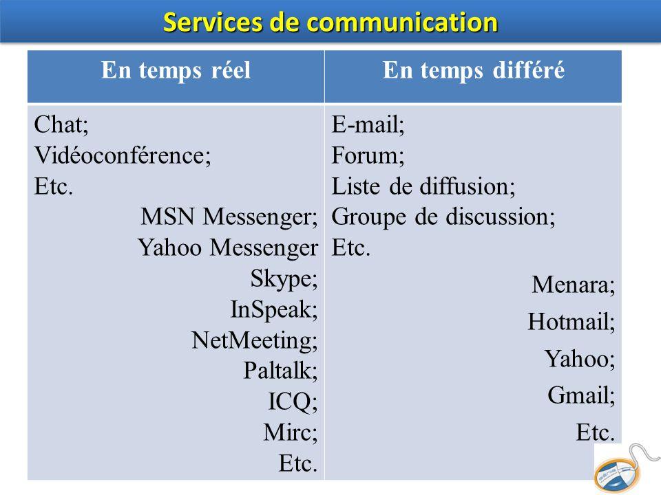 En temps réelEn temps différé Chat; Vidéoconférence; Etc. MSN Messenger; Yahoo Messenger Skype; InSpeak; NetMeeting; Paltalk; ICQ; Mirc; Etc. E-mail;