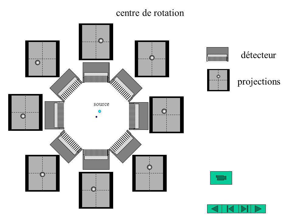 source centre de rotation détecteur