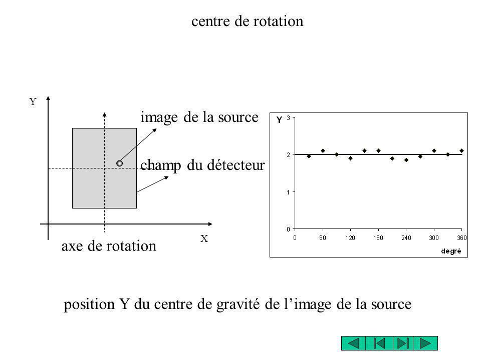 axe de rotation image de la source X Y champ du détecteur centre de rotation position Y du centre de gravité de limage de la source