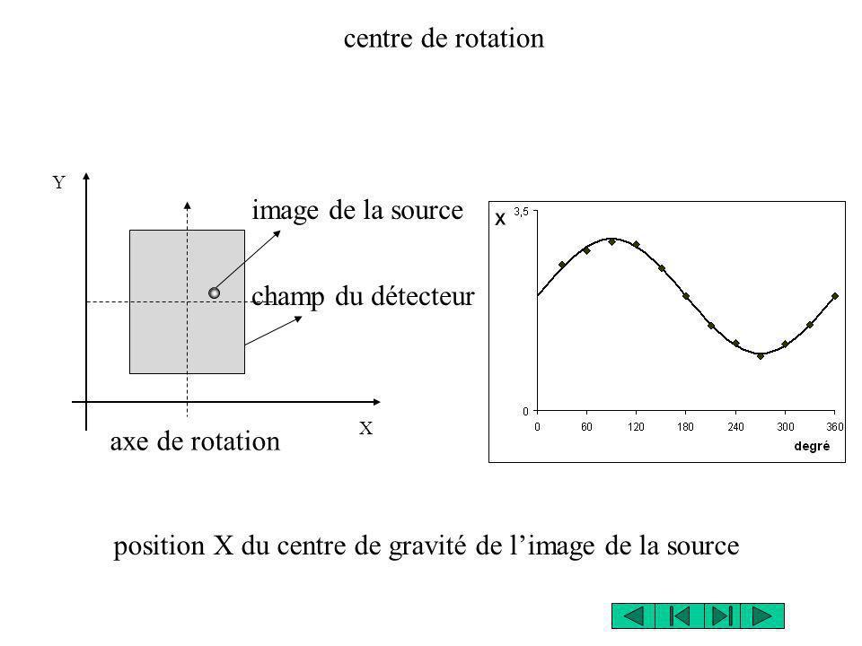 axe de rotation image de la source X Y champ du détecteur centre de rotation position X du centre de gravité de limage de la source