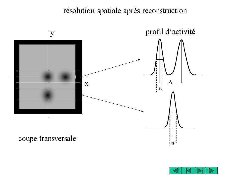 profil dactivité résolution spatiale après reconstruction coupe transversale R R x y