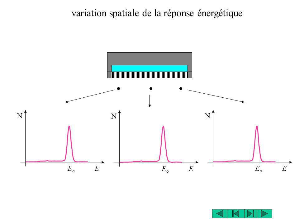 variation spatiale de la réponse énergétique E o E N N N