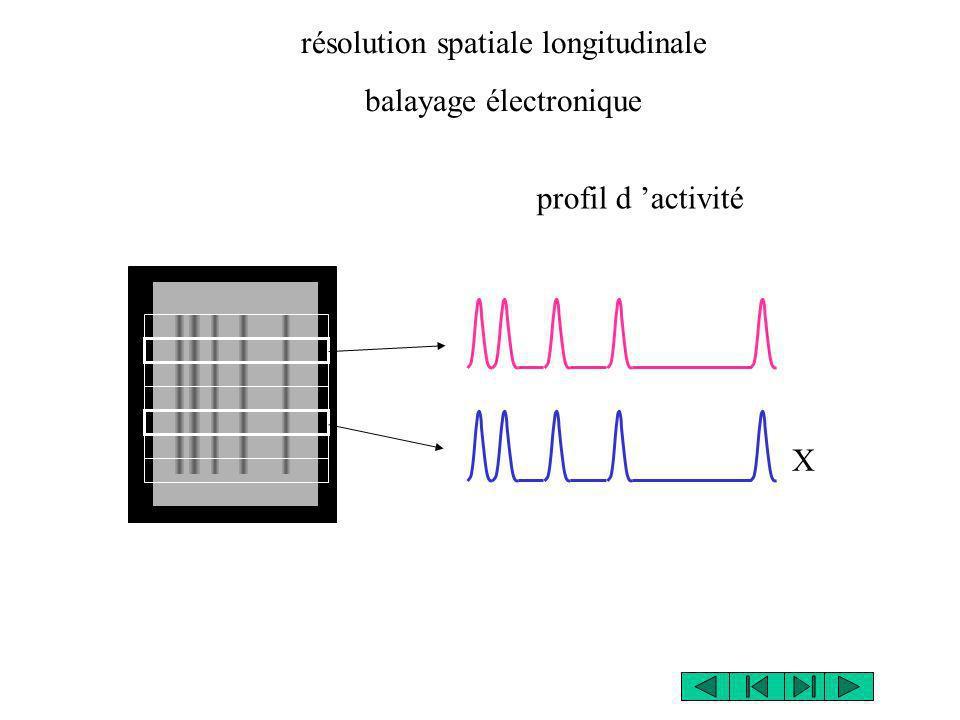 résolution spatiale longitudinale balayage électronique X profil d activité