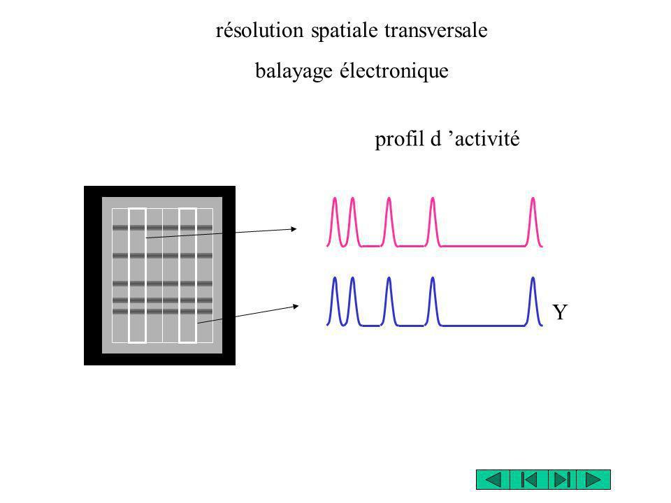 résolution spatiale transversale balayage électronique Y profil d activité