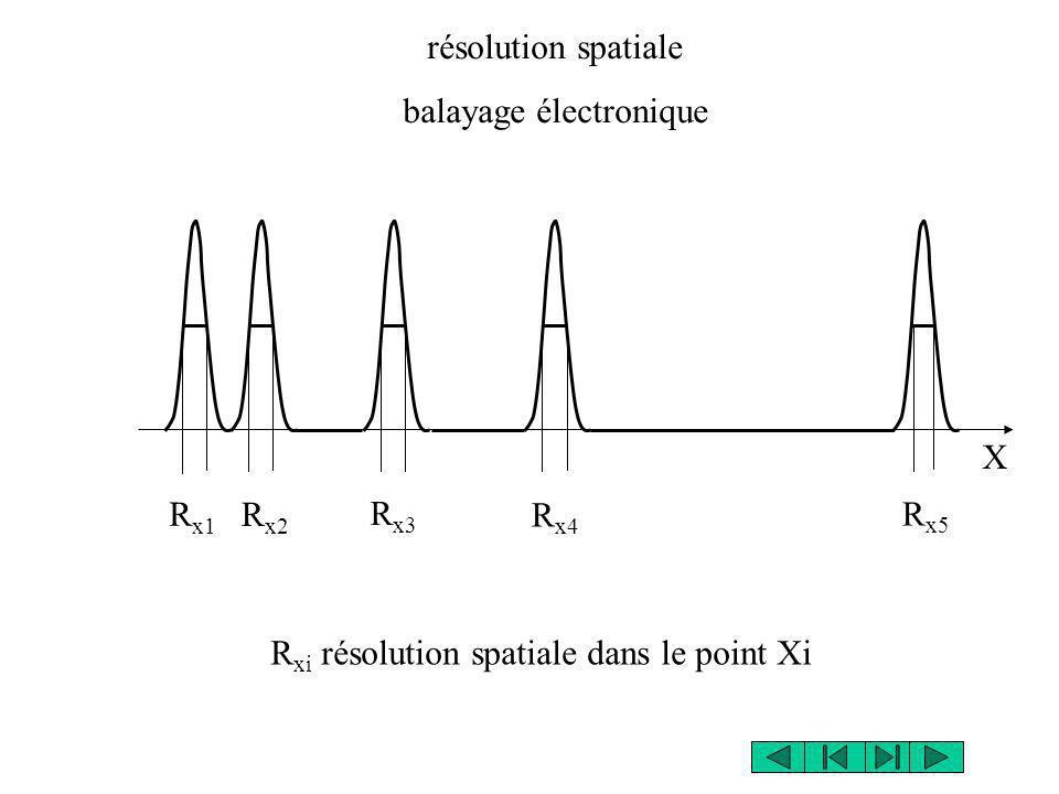 X R x1 R x2 R x3 R x4 R x5 résolution spatiale balayage électronique R xi résolution spatiale dans le point Xi
