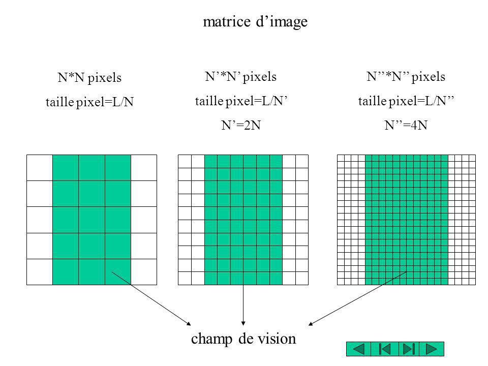 N*N pixels taille pixel=L/N N*N pixels taille pixel=L/N N=2N N*N pixels taille pixel=L/N N=4N champ de vision matrice dimage