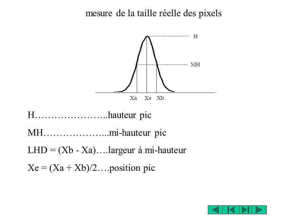 XaXb H MH Xe H…………………..hauteur pic MH………………...mi-hauteur pic LHD = (Xb - Xa)….largeur à mi-hauteur Xe = (Xa + Xb)/2….position pic mesure de la taille